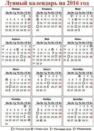 Календарь питания по лунному календарю