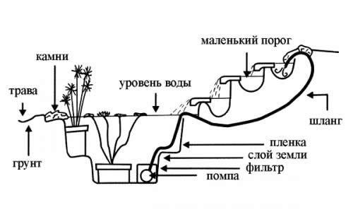 схема водопада каскадом