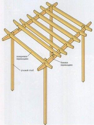 Для постройки перголы сначала