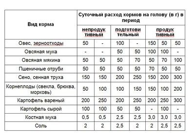 таблица кормов для гусей